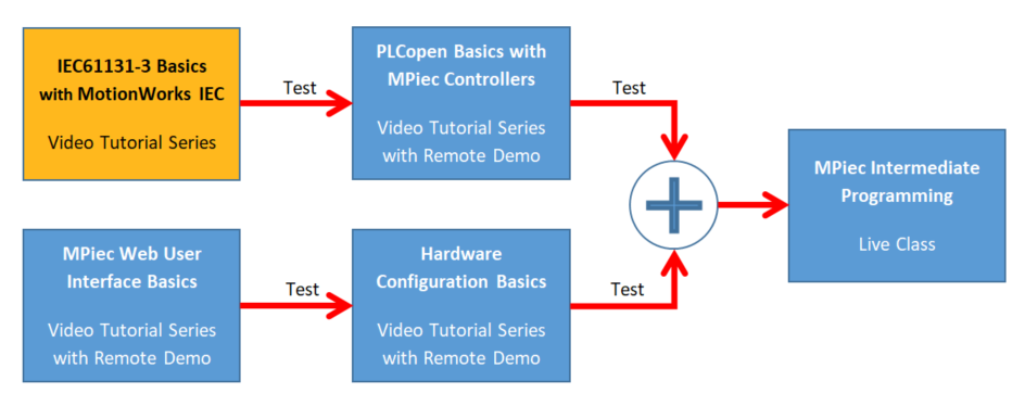 IEC61131-3 Basics with MotionWorks IEC - Yaskawa